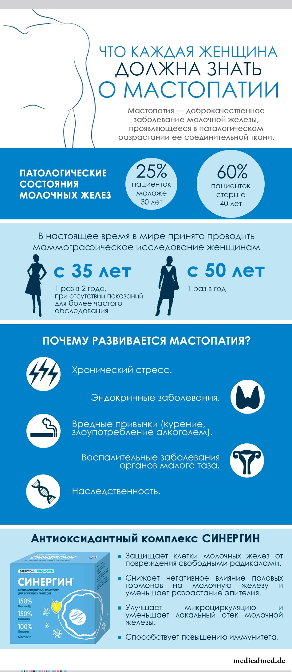 Инфографика - Что каждая женщина должна знать о мастопатии