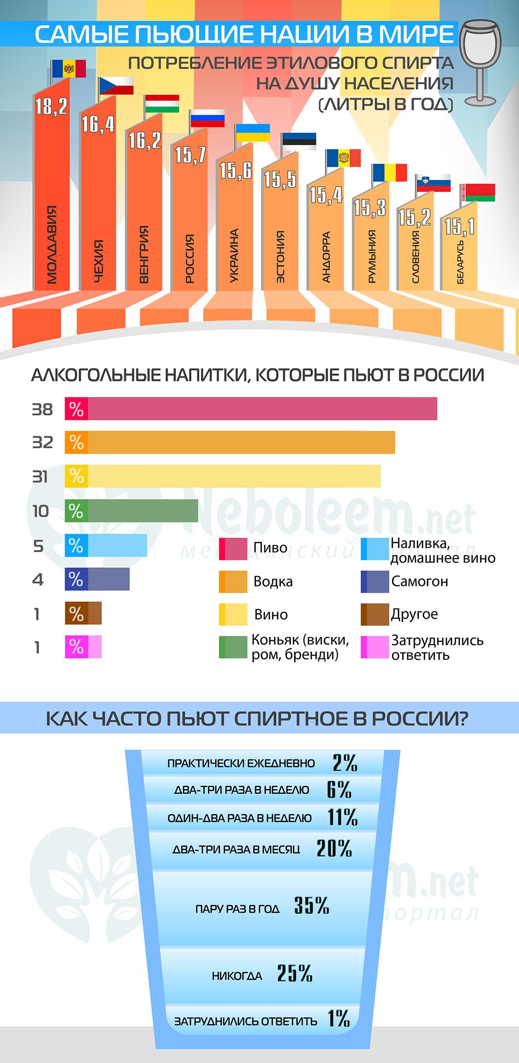 Инфографика - Употребление спиртных напитков в России и мире